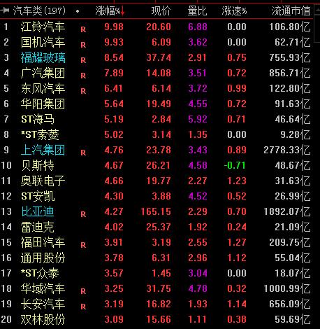 """""""金九""""兑现""""银十""""可期  汽车板块集体飙涨"""