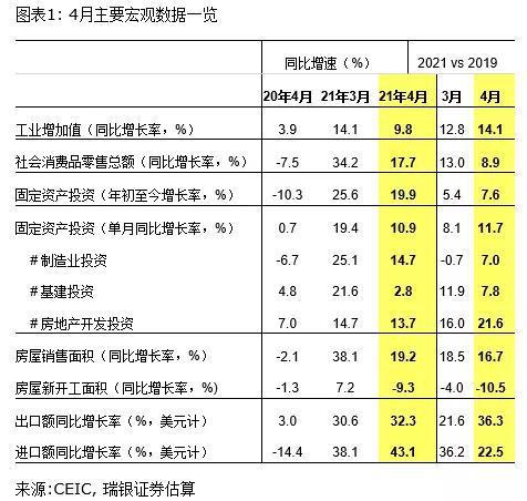 汪濤:4月投資和出口是經濟反彈的主要動力,而消費不及預期