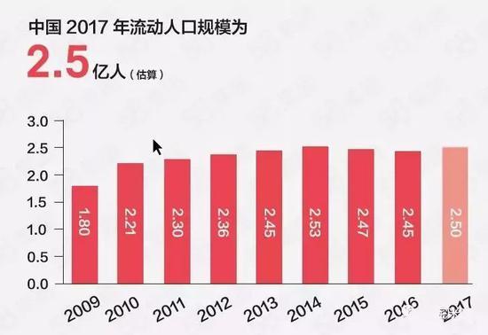 (中国流动人口规模)