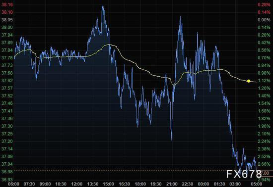 美元反弹欧元回落百点 金价从一周高位下滑逾20美元