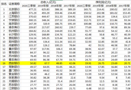 数据来源:wind 新浪金融研究院整理