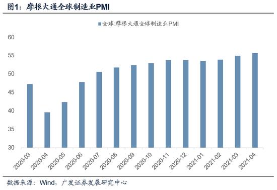 广发宏观:出口强势继续印证全球贸易共振