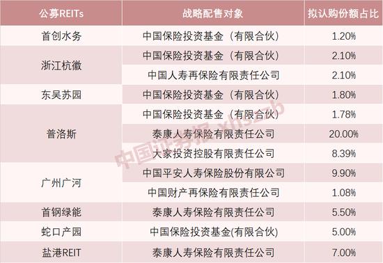 """险资大佬""""打新""""火爆 公募REITs招来中国人寿、平安、泰康……"""
