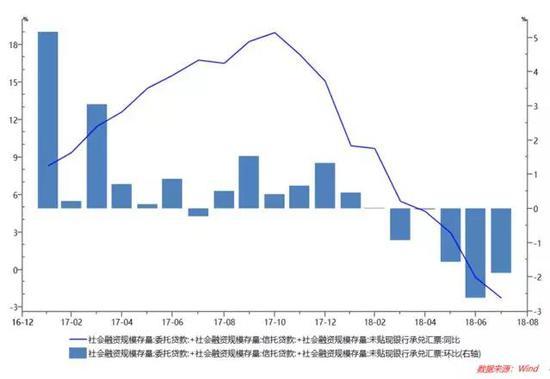 图9 社会融资存量变化