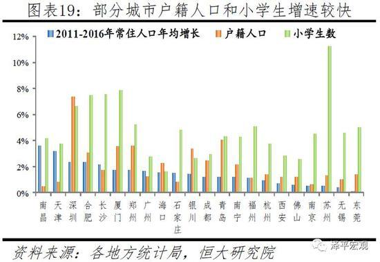 2.3 都市圈层面:人口流动更加分化明显,都市圈内县人口大多流出