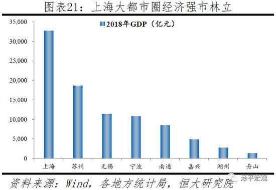 长三角历年各市GDP_最新城市GDP百强榜公布,长三角地区占20席,这个城市却下降39名