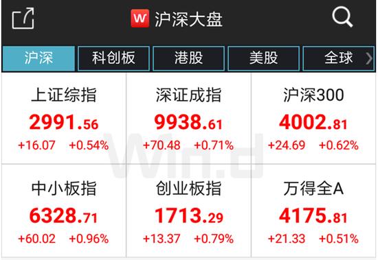 """77娱乐场网上赌场,1.76亿股配售协议惹""""祸""""? 中金公司H股大跌近5%"""