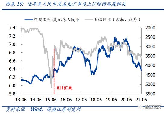 国盛宏观:短期看人民币可能趋震荡、仍有升值空间 但不确定性仍存
