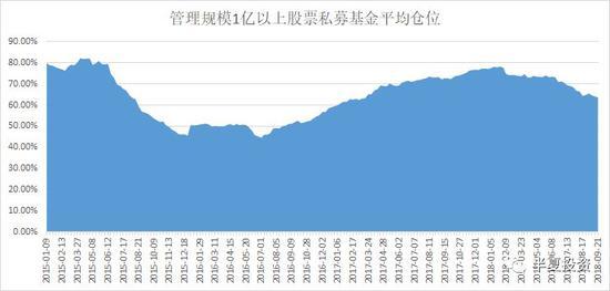 其中百亿以上私募基金的仓位稳定在80%的最高位附近,至今毫无动摇。