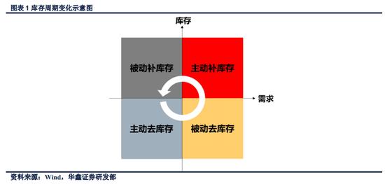华鑫证券:新库存周期崛起 中国经济将于2-3季度触底