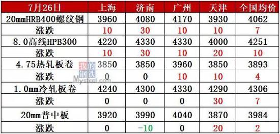 <b>唐山钢厂3天限产开启!钢价能持续反弹吗?</b>