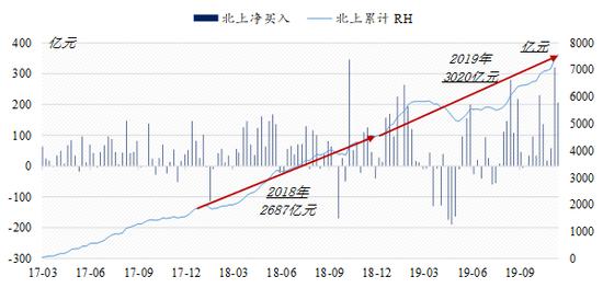 """北上資金 """"流入斜率""""驚人類似 資料來源:Wind,國泰君安證券研究"""