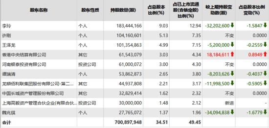 百亿级私募持仓曝光 冯柳、邓晓峰、林利军买了这些票(名单)