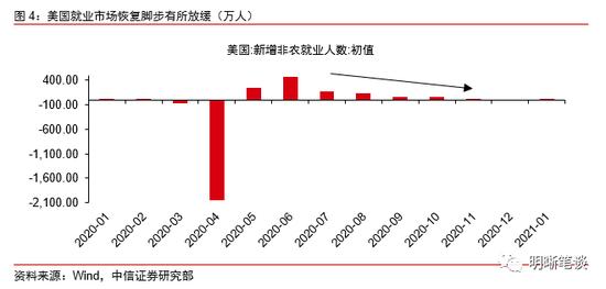 中信证券明明:全球利率上升的政策背景