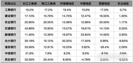 银行财报里的区域金融:长三角贷款占比高 多银行部分地区利润为负