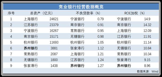 苏州银行资产质量在下降:不良贷款占比微降至1.27% 盈利水平处于末位