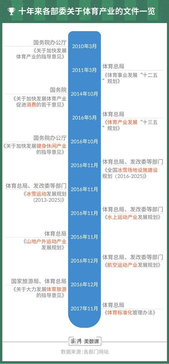 北京奥运10年看体育产业:2016年开始投融资明显放缓