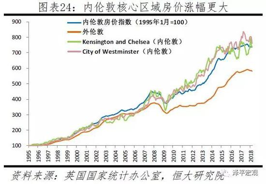 2.2 法国:巴黎市房价50年33倍,涨幅超过周边地区