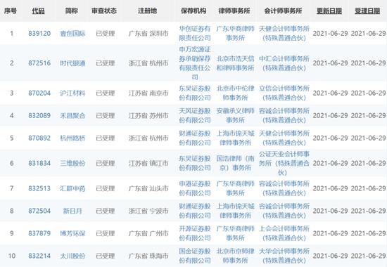精选层火了:两交易日19家公司获受理 过会企业增至67家