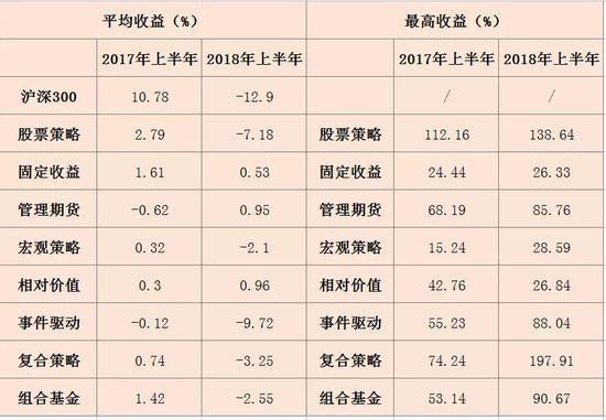 熊市倒逼成长:超2000只私募产品清盘 发行量减21.2%
