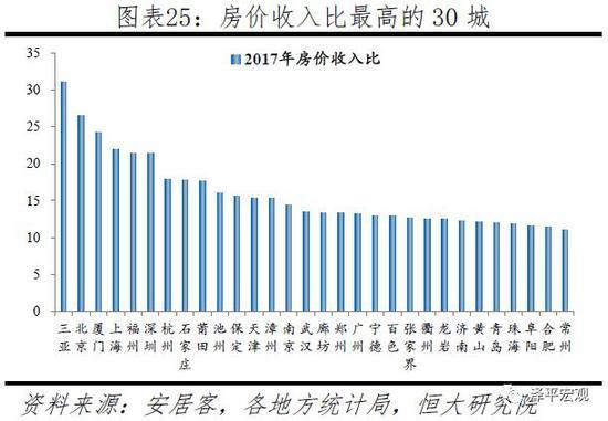 2.5 住房供給:一二線城市住房供給偏緊,二三線土地財政依賴度較高