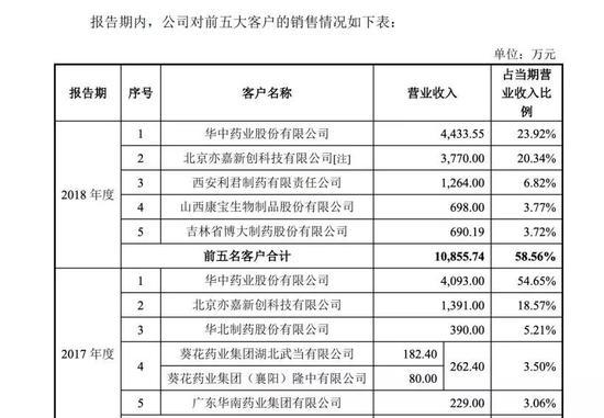"""诺康达成目前最""""短命""""科创板申报受理企业"""