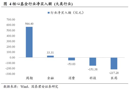 国泰君安:减持潮来袭 核心基金却在主动增持这些行业和个股