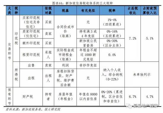 2.3.1 印花税:征收范围广、累进制税率