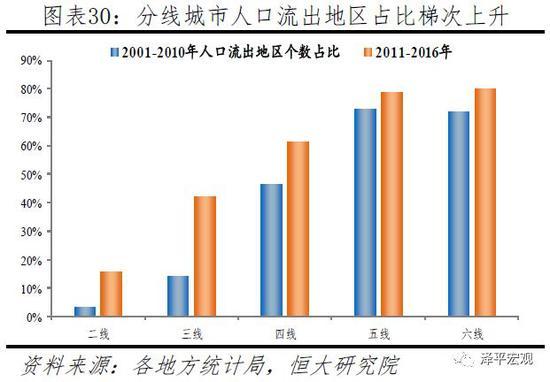 3.3 中国人口流动展望及启示:人随产业走,人往高处走