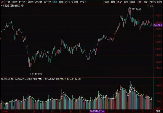 港股进入短期关键时间窗口 机构:预期震荡格局持续、留意价值股