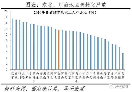 中国年龄人口比例_从七普数据看大国人口形势 老龄化 少子化 不婚化