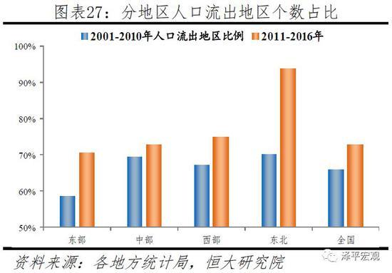 任泽平解读中国人口大流动:人随产业走 人往高处走