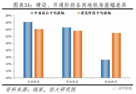 5结论:核心地区住房类似蓝筹股,靠近中心的外围地区住房类似成长股