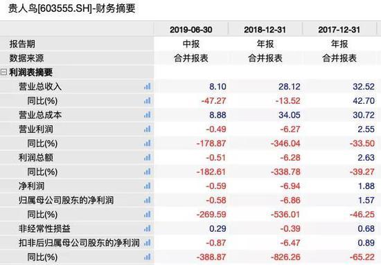债券评级遭下调贵人鸟股价4年暴跌超90%