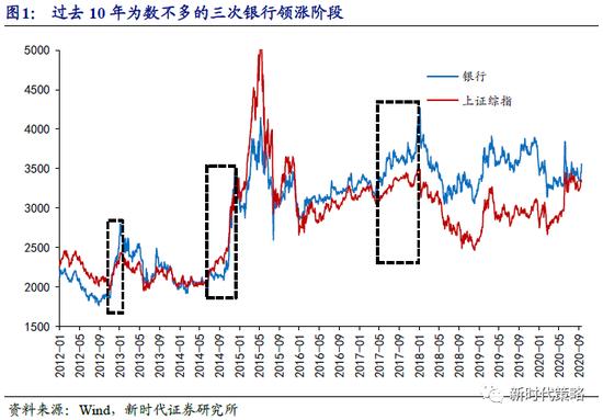 新时代策略:银行上涨值得期待 建议增配金融周期