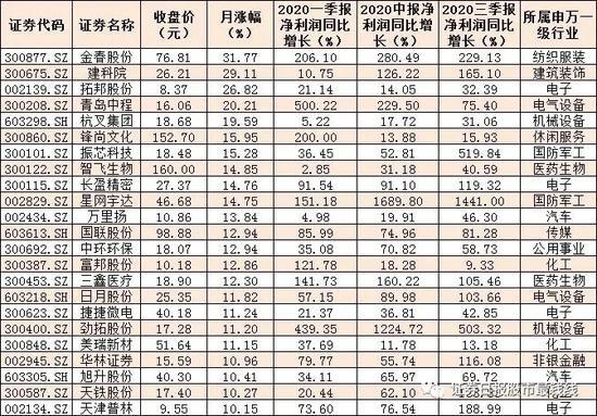 148家公司晒出三季报成绩单 62只三连增股近七成跑赢大盘