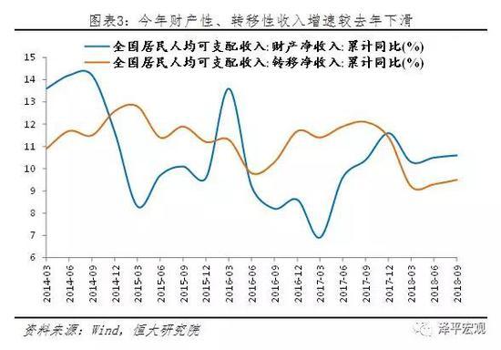 2)股市下跌、P2P爆雷,流动性退潮,财富效应消失