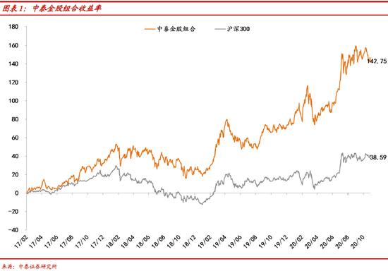 中泰证券:市场调整可能尚有惯性 但已无需过度悲观(附11月金股)