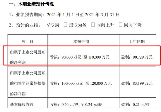 """快递""""一哥""""顺丰控股一季报预亏超9亿元 股价自高位已跌去三成"""
