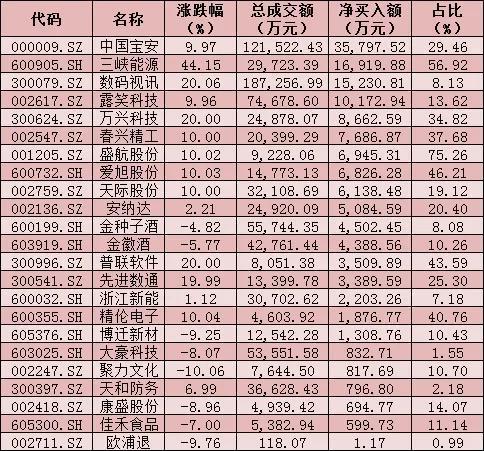 每日复盘:A股三大股指集体上涨 北上资金涌入68.2亿元