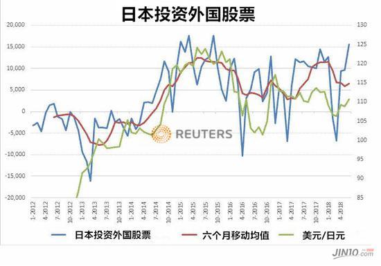 市场共识正在被打破 本该受宠的日元为何惨遭抛弃?