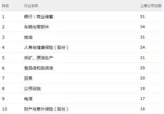 ▲ 《财富》500强排名前十的行业 来源:财富中文网