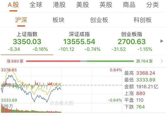 """消灭""""3元股"""":成交额超过沪市主板 资金持续追捧创业板"""