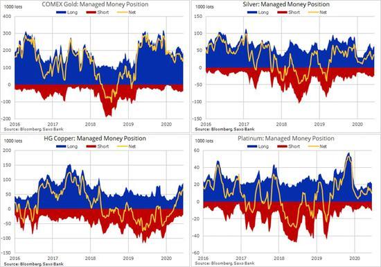 黄金陷于支撑趋势线附近 长线多头再次入场