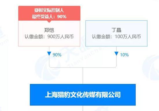郑恺公司被强制执行3300万元 因光线传媒与猎豹文化相关合同纠纷