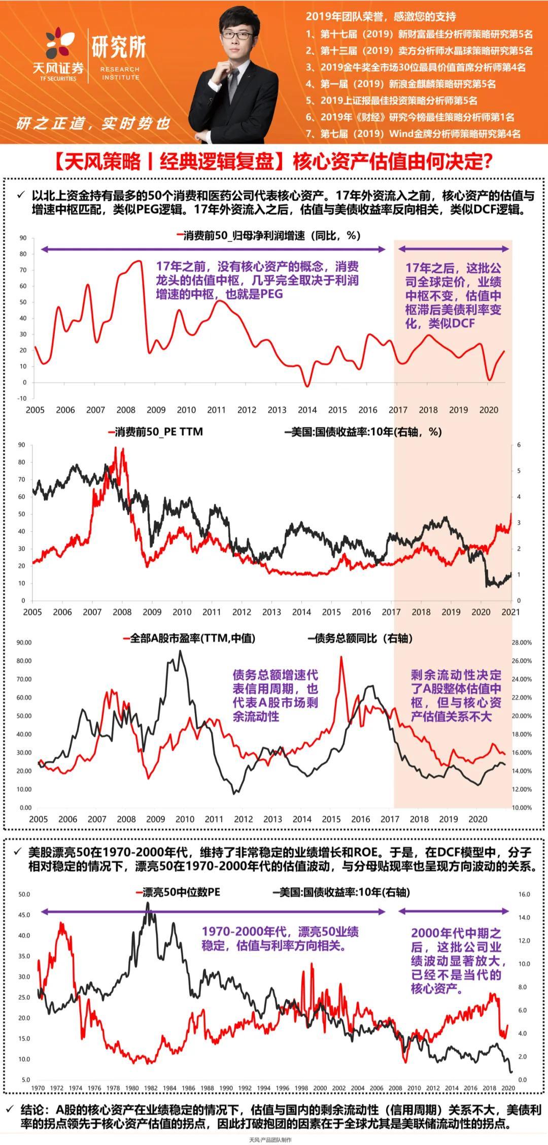 天风证券:打破国内核心资产正向循环很可能是全球流动性拐点预期