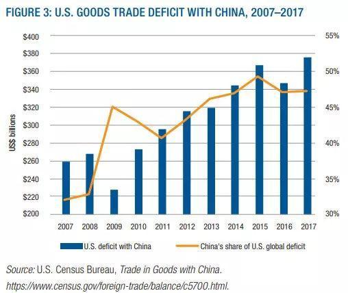 中美贸易额数据_第三章:中国与世界 第四章:中国的高科技发展     ▲2018年中美贸易