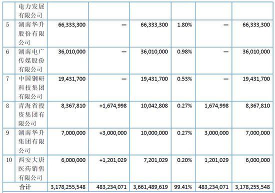 湘财证券前十大股东情况。 数据来源:2017年年报