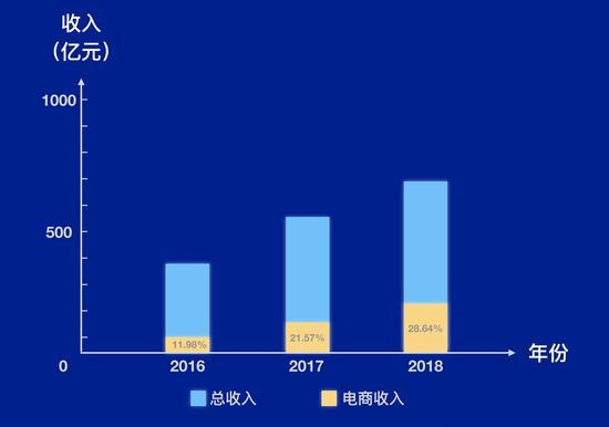 网易 2016-2018 总支出取电贸易务支出占比〡极客公园