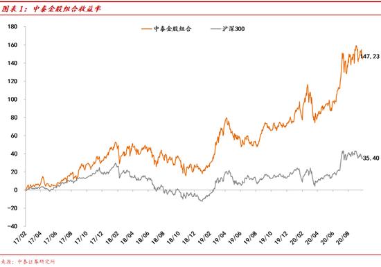 中泰证券:情绪性调整接近尾声 红十月可期(附十月金股)